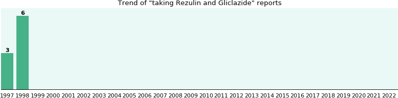 Rezulin and Gliclazide drug interactions.