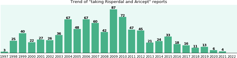 Risperdal and Aricept drug interactions.