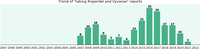 Risperdal and Vyvanse drug interactions.