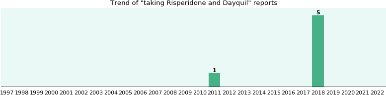 Risperidone and Dayquil drug interactions.