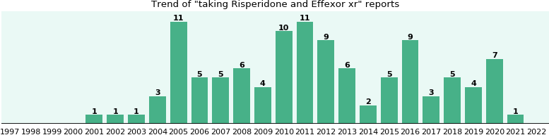 Risperidone and Effexor xr drug interactions.