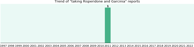 Risperidone and Garcinia drug interactions.