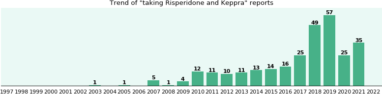 Risperidone and Keppra drug interactions.