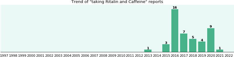 Ritalin and Caffeine drug interactions.
