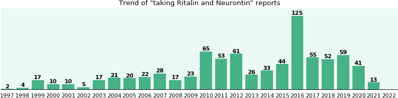 Ritalin and Neurontin drug interactions.