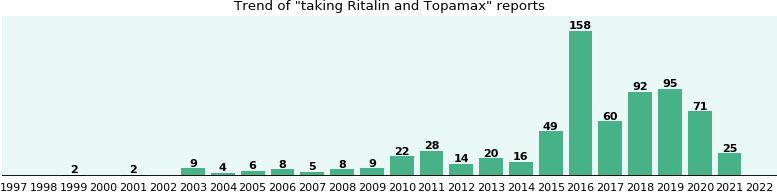 Ritalin and Topamax drug interactions.