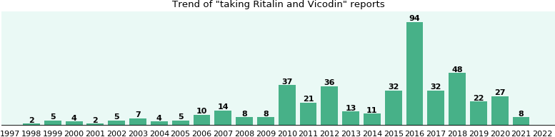 Ritalin and Vicodin drug interactions.