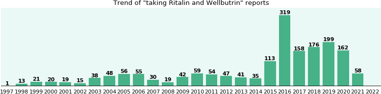 Ritalin and Wellbutrin drug interactions.