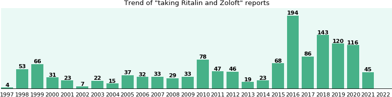 Ritalin and Zoloft drug interactions.