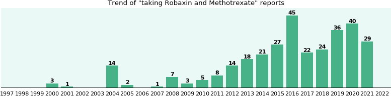 Robaxin and Methotrexate drug interactions.