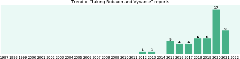 robaxin and lyrica interactions with other medications