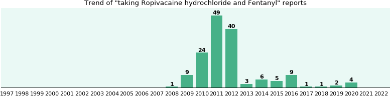 Ropivacaine hydrochloride and Fentanyl drug interactions.