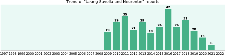 Savella and Neurontin drug interactions.
