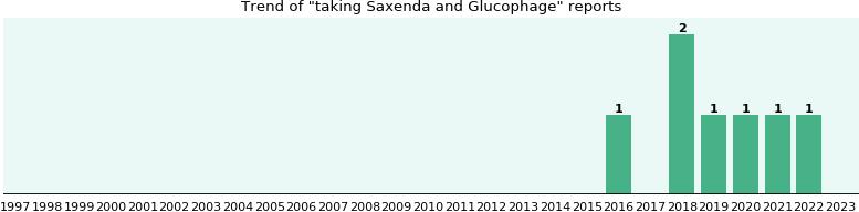 paroxetine fluoxetine
