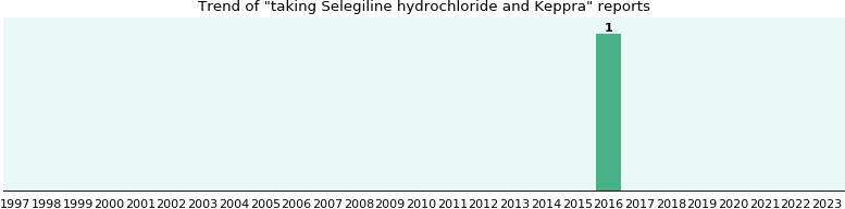 Selegiline hydrochloride and Keppra drug interactions - eHealthMe