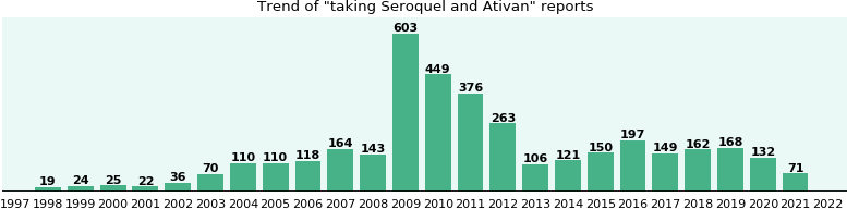 ativan with seroquel