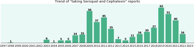generic for seroquel