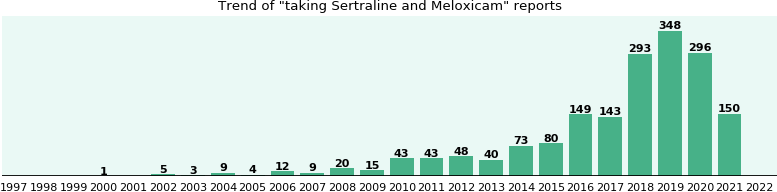Sertraline and Meloxicam drug interactions.
