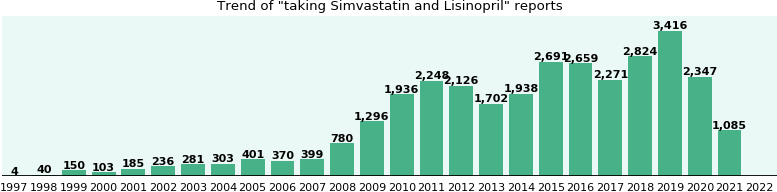 Simvastatin and Lisinopril drug interactions.