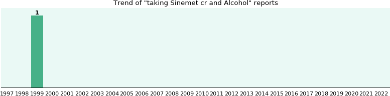 Sinemet cr and Alcohol drug interactions.