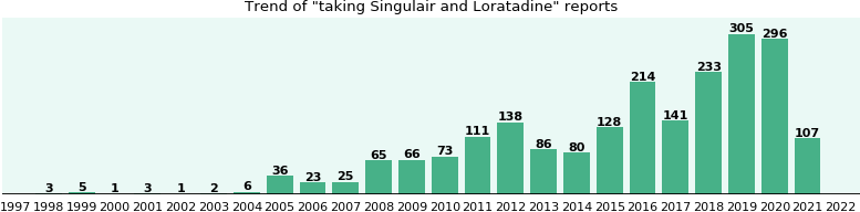 Singulair and Loratadine drug interactions.