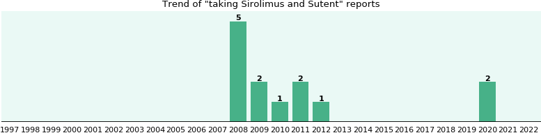 Sirolimus and Sutent drug interactions.