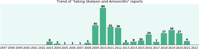 Skelaxin and Amoxicillin drug interactions.