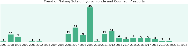 sotalol hydrochloride and coumadin drug interactions - from fda, Skeleton
