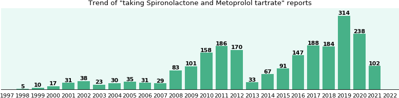 Spironolactone and Metoprolol tartrate drug interactions