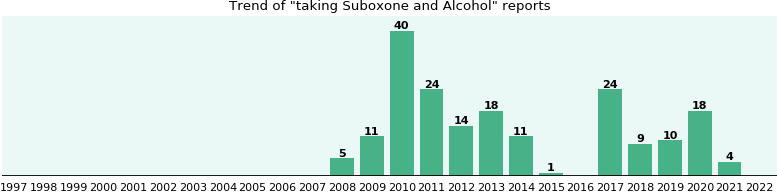 Suboxone and Alcohol drug interactions.