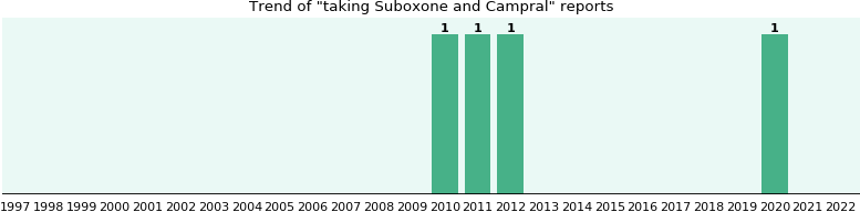 Suboxone and Campral drug interactions.
