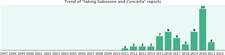 Suboxone and Concerta drug interactions.