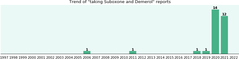 Suboxone and Demerol drug interactions.