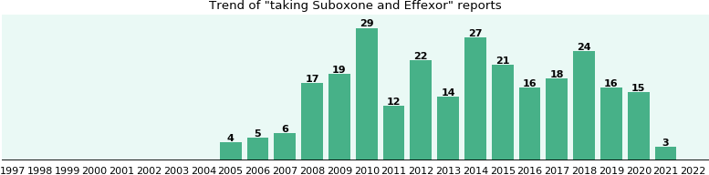Suboxone and Effexor drug interactions.