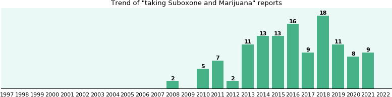 Suboxone and Marijuana drug interactions.