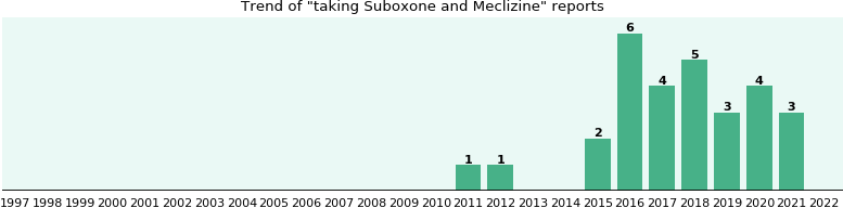 Suboxone and Meclizine drug interactions.