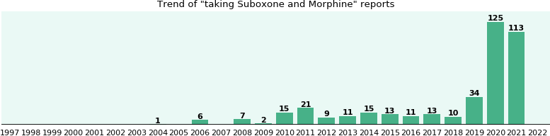Suboxone and Morphine drug interactions.