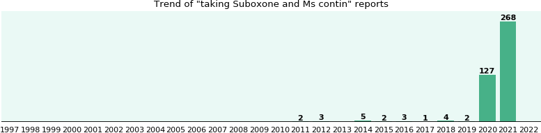 Suboxone and Ms contin drug interactions.