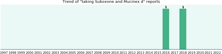 Suboxone and Mucinex d drug interactions.