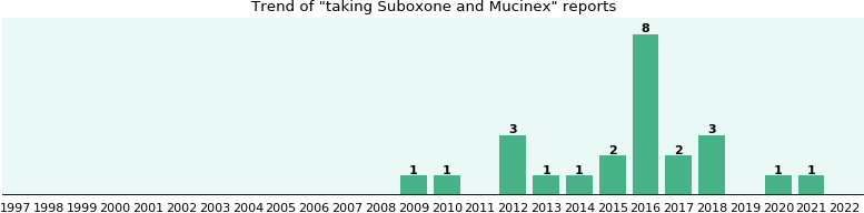Suboxone and Mucinex drug interactions.