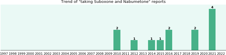 Suboxone and Nabumetone drug interactions.