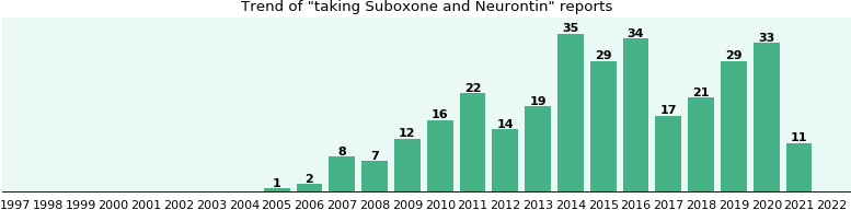 Suboxone and Neurontin drug interactions.