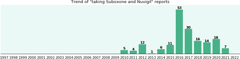 Suboxone and Nuvigil drug interactions.