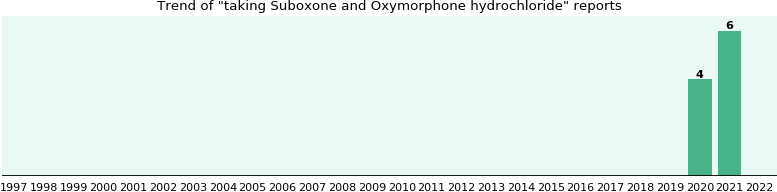 Suboxone and Oxymorphone hydrochloride drug interactions.