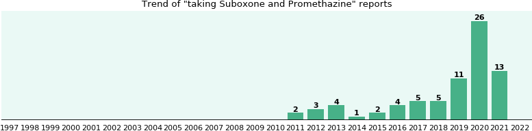 Suboxone and Promethazine drug interactions.