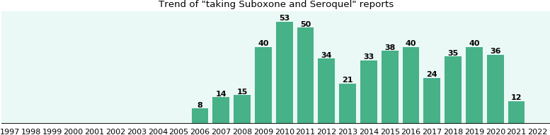 Suboxone and Seroquel drug interactions.