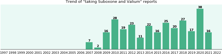 Suboxone and Valium drug interactions.