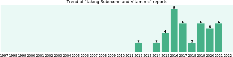 Suboxone and Vitamin c drug interactions.