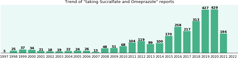 Sucralfate and Omeprazole drug interactions.