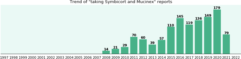 Symbicort and Mucinex drug interactions.